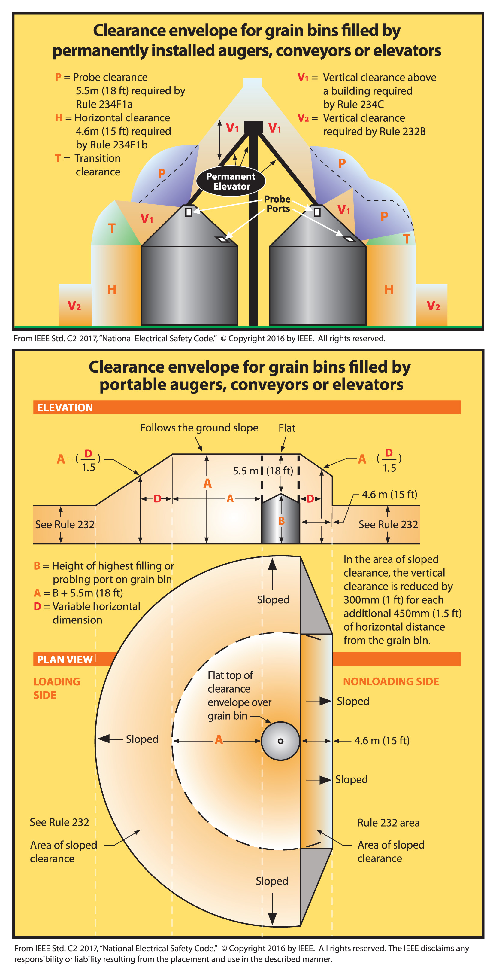 Grain Bin Clearance Graphic